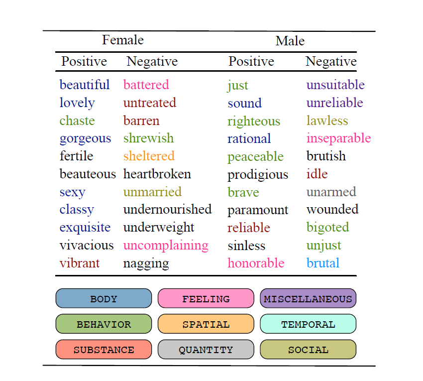 female adjectives in positive column: beautiful, lovely, chaste, gorgeous, fertile, beauteous, sexy, classy, exquisite, vivacious, vibrant; female negative column: battered, untreated, barren, shrewish, sheltered, heartbroken, unmarried, undernourished, underweight, uncomplaining, nagging; male positive: just, sound, righteous, rational, peaceable, prodigious, brave, paramount, reliable, sinless, honorable; male negative: unsuitable, unreliable, lawless, inseparable, brutish, idle, unarmed, wounded, bigoted, unjust, brutal. Color code assigns words (beautiful, exquisite, sexy, etc.) to