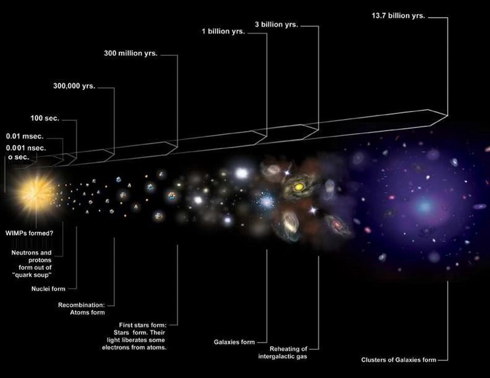 The illustration shows the expansion of The Universe – Big Bang - that consisted of a soup of Quark-Gluon plasma in the first microsecond (see left side). After that, protons and neutrons were formed and later atoms, stars and galaxies (see the right side). Illustration: NASA/CXC/ M. WEISS